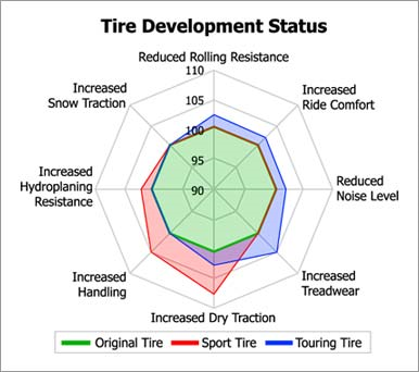Status razvoja
