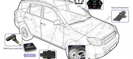 TPMS sistem za kontrolu pritiska u gumama