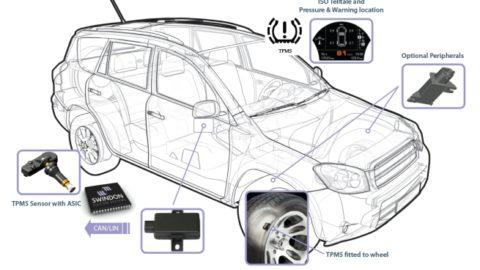 Prednosti i mane obaveznog sistema za kontrolu pritiska u gumama
